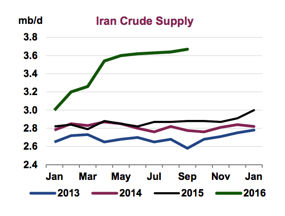 Iran crude production