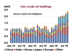 Iran crude exports